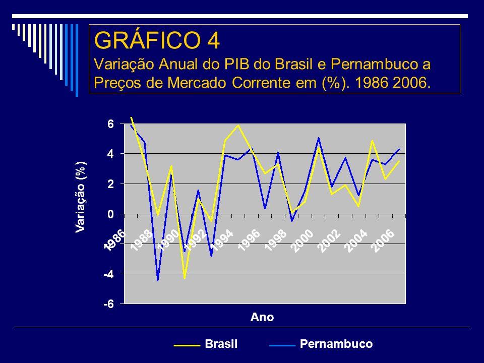GRÁFICO 4 Variação Anual do PIB do Brasil e Pernambuco a Preços de Mercado Corrente em (%). 1986 2006.