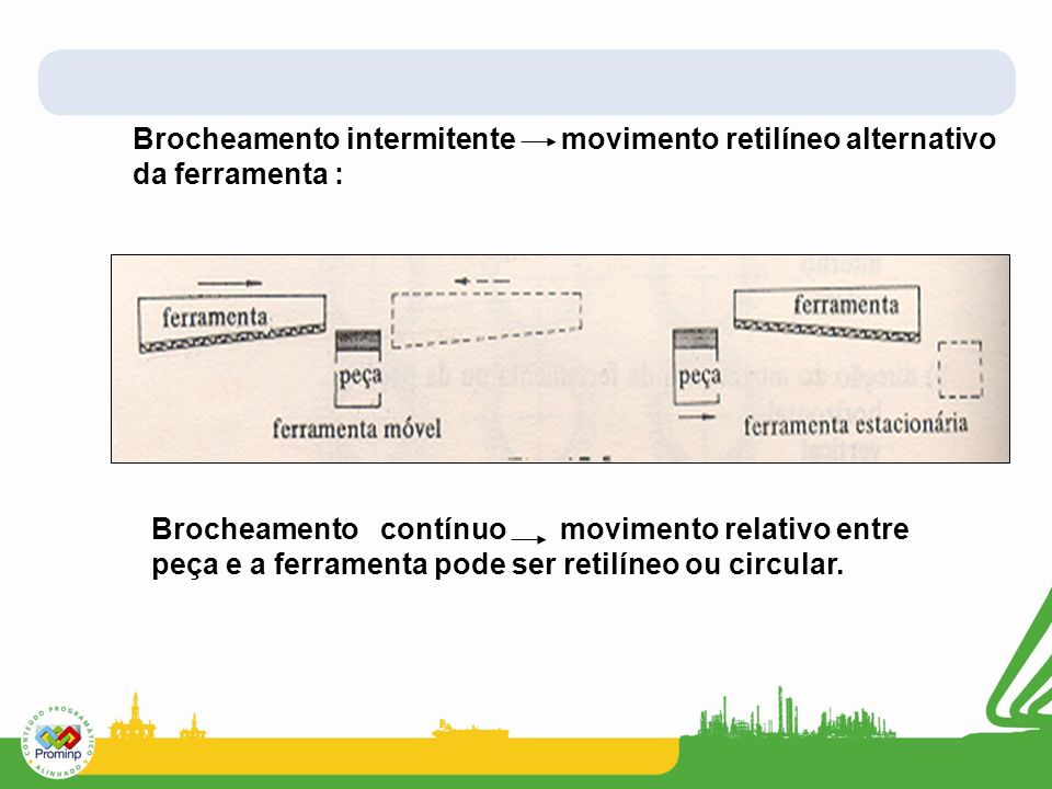 Brocheamento intermitente movimento retilíneo alternativo da ferramenta :