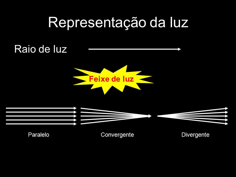 Representação da luz Raio de luz Feixe de luz Paralelo Convergente