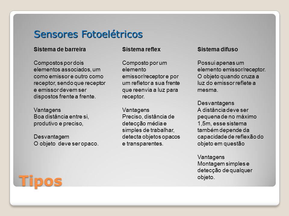 Tipos Sensores Fotoelétricos Sistema de barreira