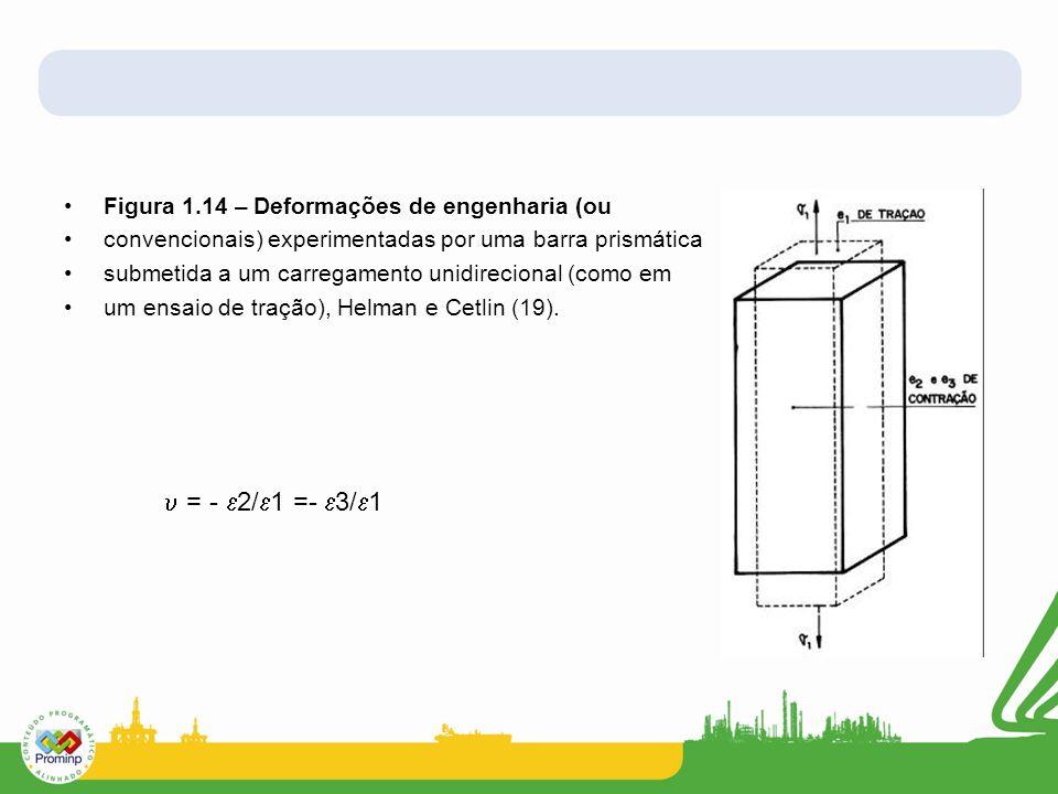 = - 2/1 =- 3/1 Figura 1.14 – Deformações de engenharia (ou