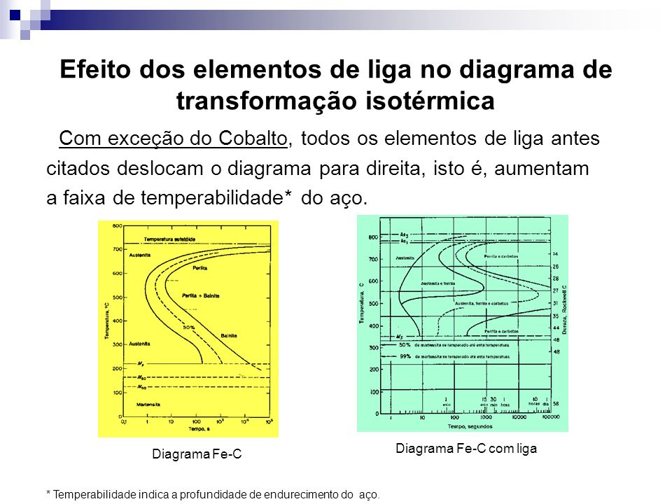 Efeito dos elementos de liga no diagrama de transformação isotérmica