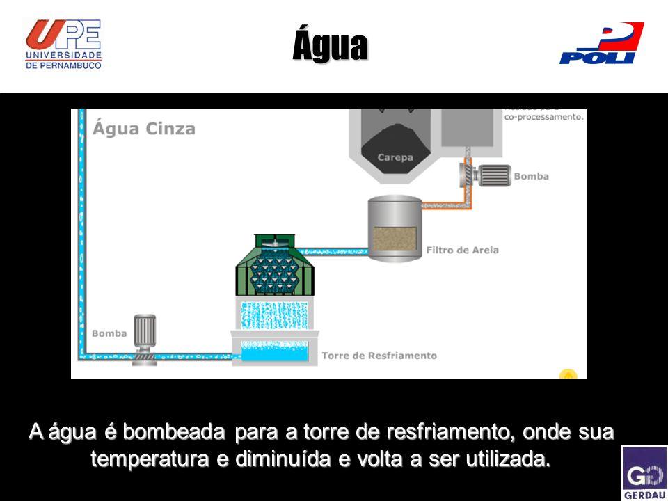 Água A água é bombeada para a torre de resfriamento, onde sua temperatura e diminuída e volta a ser utilizada.