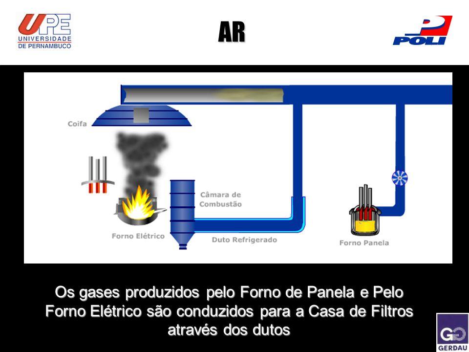 AR Os gases produzidos pelo Forno de Panela e Pelo Forno Elétrico são conduzidos para a Casa de Filtros através dos dutos.