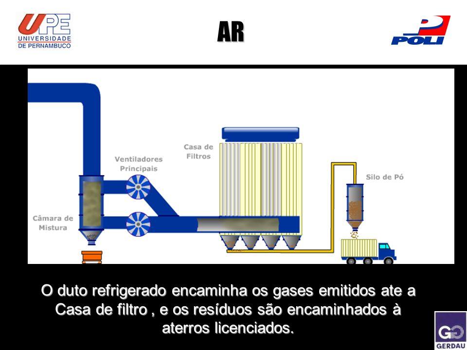 AR O duto refrigerado encaminha os gases emitidos ate a Casa de filtro , e os resíduos são encaminhados à aterros licenciados.