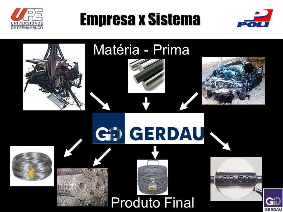 Empresa x Sistema Matéria - Prima Produto Final