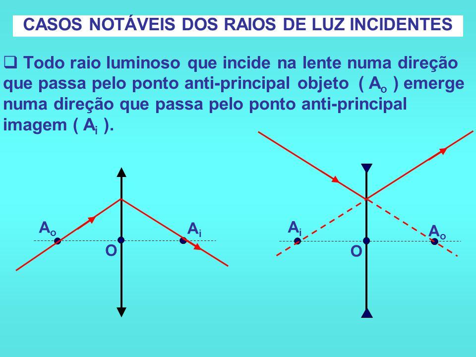 CASOS NOTÁVEIS DOS RAIOS DE LUZ INCIDENTES