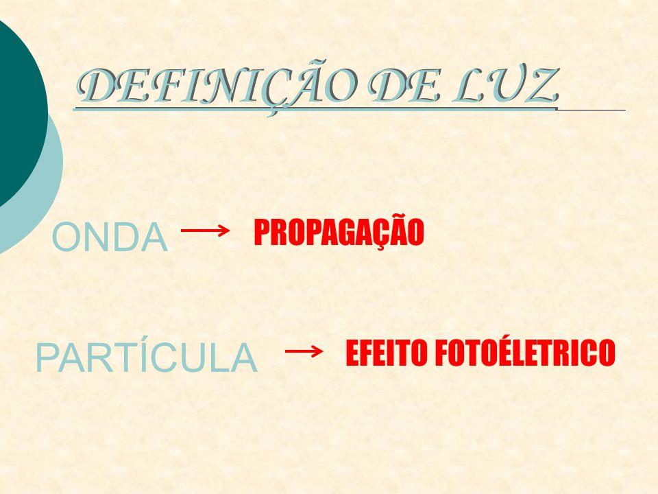 DEFINIÇÃO DE LUZ ONDA PROPAGAÇÃO PARTÍCULA EFEITO FOTOÉLETRICO