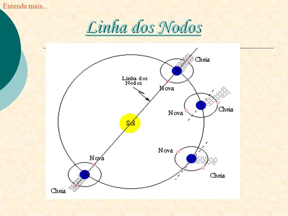 Entenda mais... Linha dos Nodos