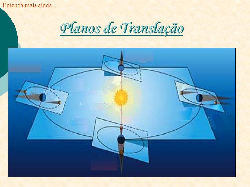 Entenda mais ainda... Planos de Translação