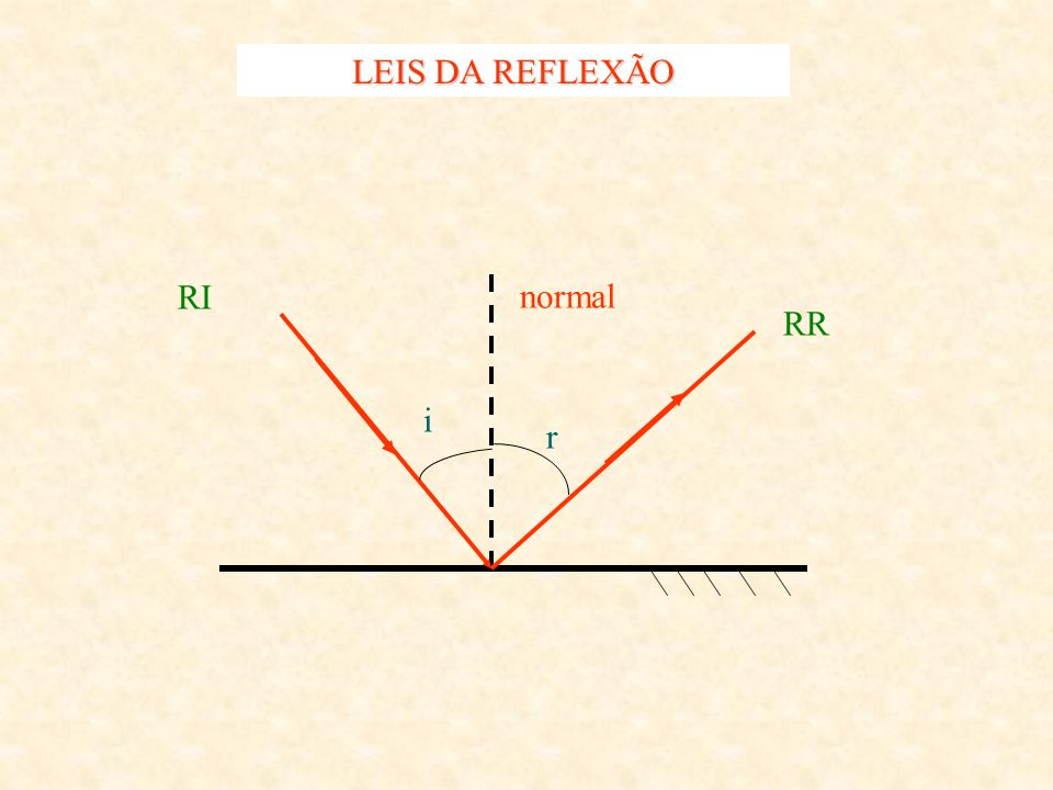 LEIS DA REFLEXÃO RI normal RR i r