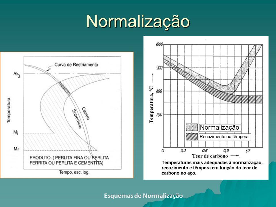 Normalização Esquemas de Normalização
