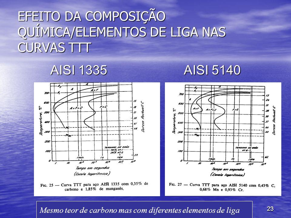 EFEITO DA COMPOSIÇÃO QUÍMICA/ELEMENTOS DE LIGA NAS CURVAS TTT