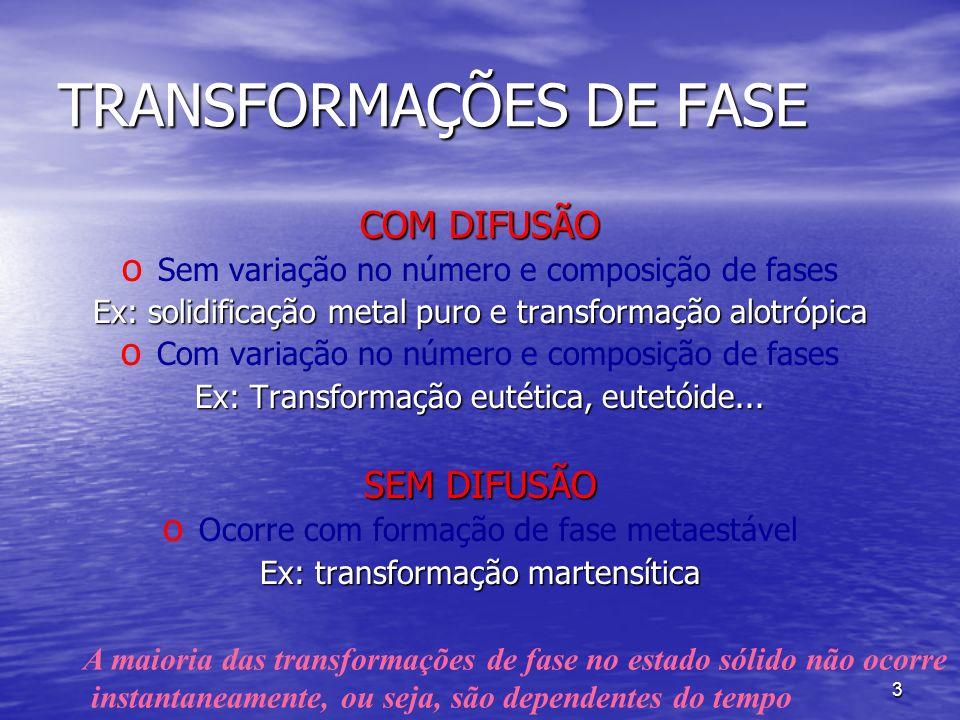 TRANSFORMAÇÕES DE FASE