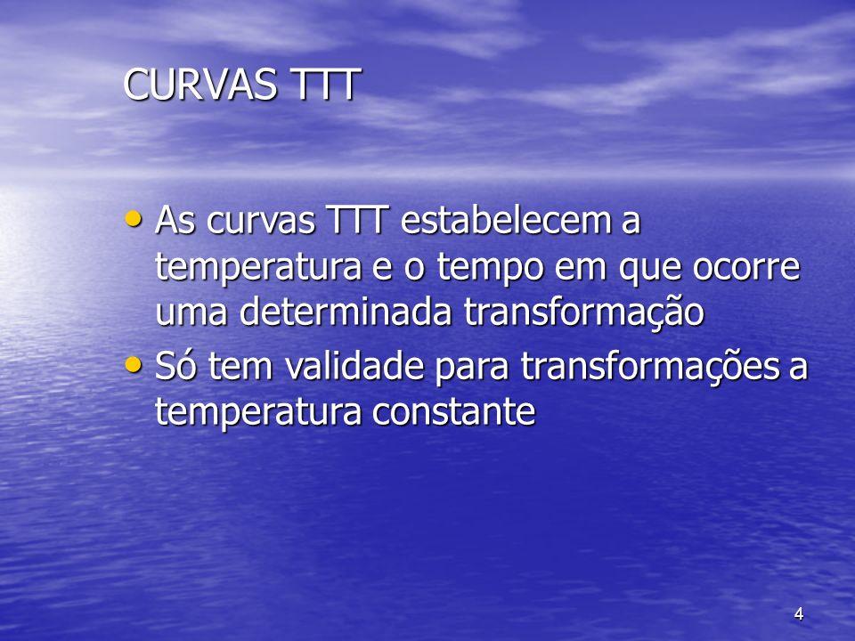 CURVAS TTT As curvas TTT estabelecem a temperatura e o tempo em que ocorre uma determinada transformação.