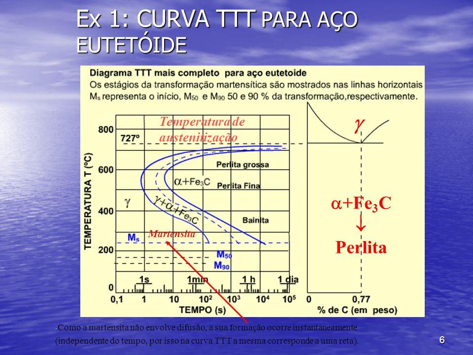 Ex 1: CURVA TTT PARA AÇO EUTETÓIDE
