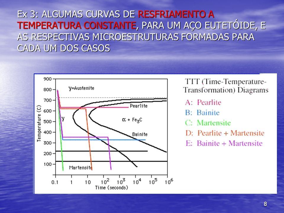 Ex 3: ALGUMAS CURVAS DE RESFRIAMENTO A TEMPERATURA CONSTANTE, PARA UM AÇO EUTETÓIDE, E AS RESPECTIVAS MICROESTRUTURAS FORMADAS PARA CADA UM DOS CASOS