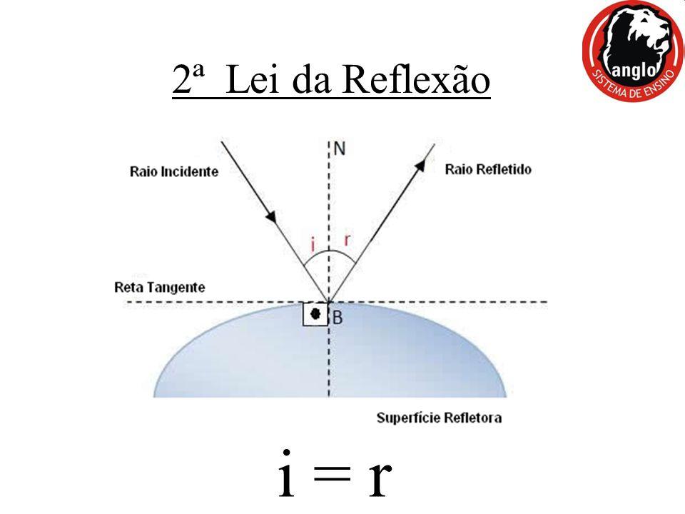 2ª Lei da Reflexão i = r