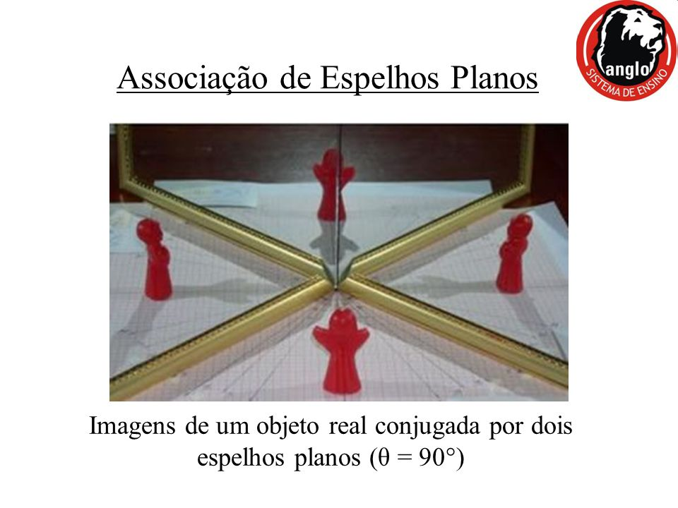 Associação de Espelhos Planos
