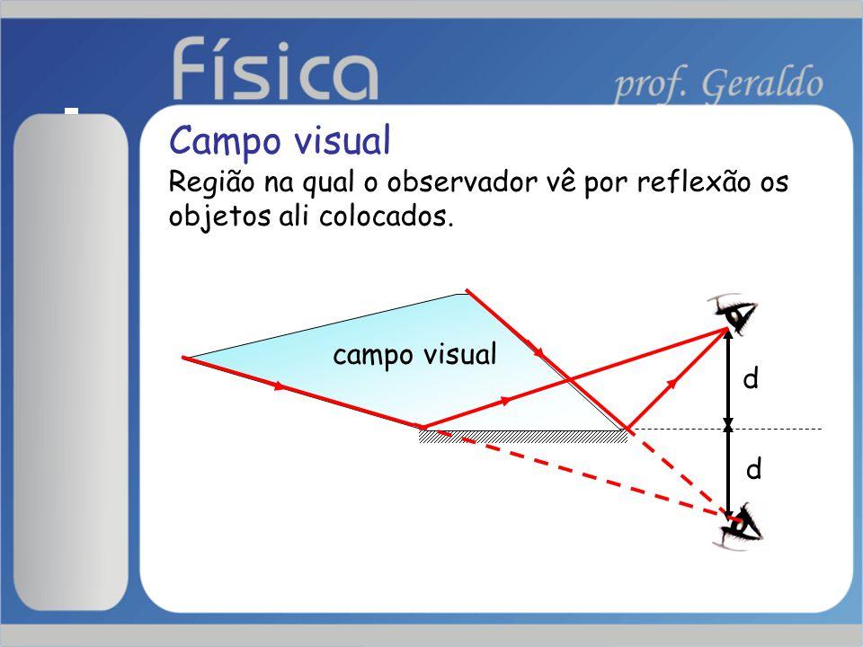 Campo visual Região na qual o observador vê por reflexão os objetos ali colocados.