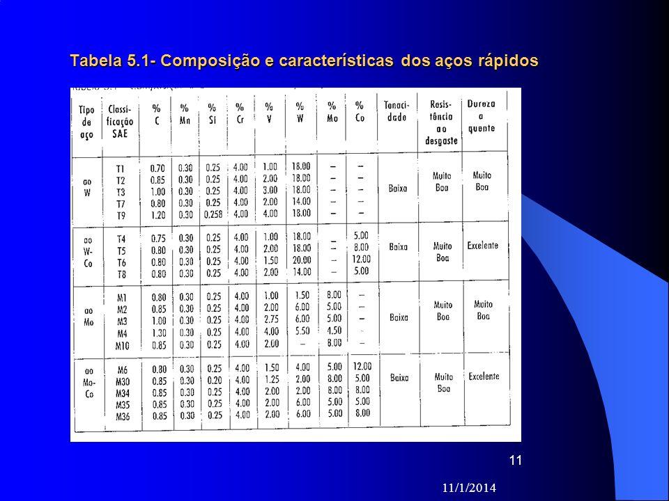Tabela 5.1- Composição e características dos aços rápidos