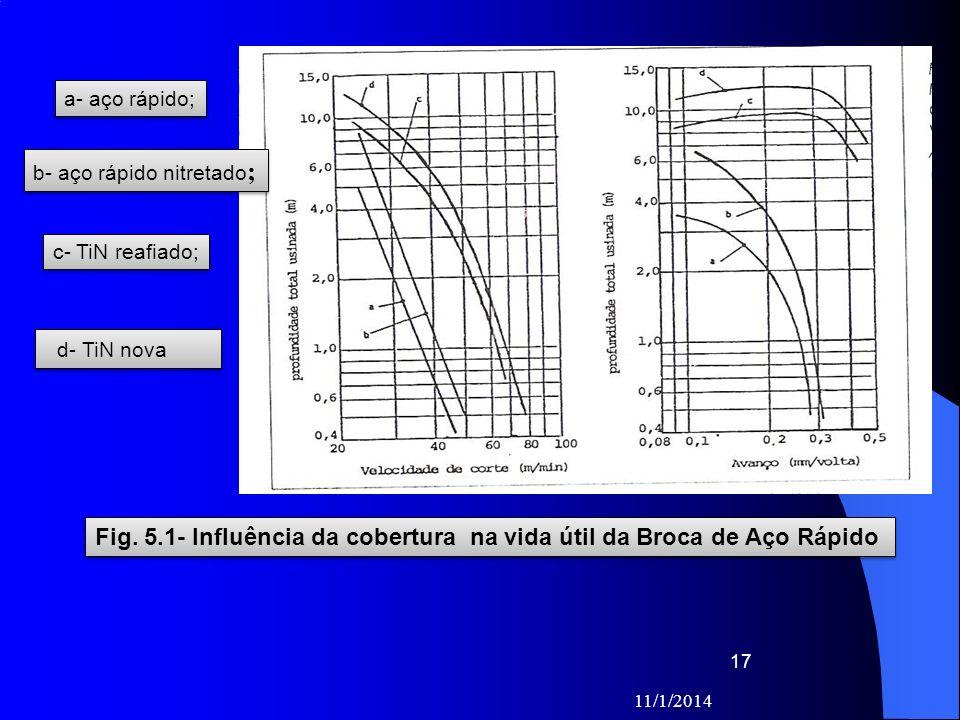 Fig. 5.1- Influência da cobertura na vida útil da Broca de Aço Rápido