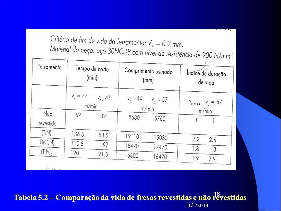 Tabela 5.2 – Comparação da vida de fresas revestidas e não revestidas