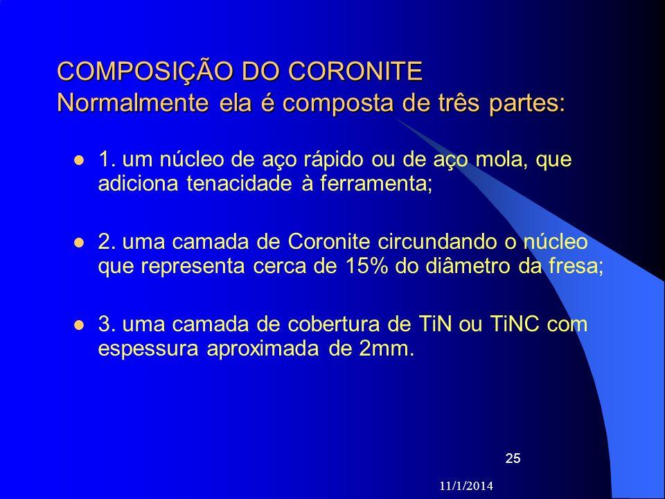 COMPOSIÇÃO DO CORONITE Normalmente ela é composta de três partes: