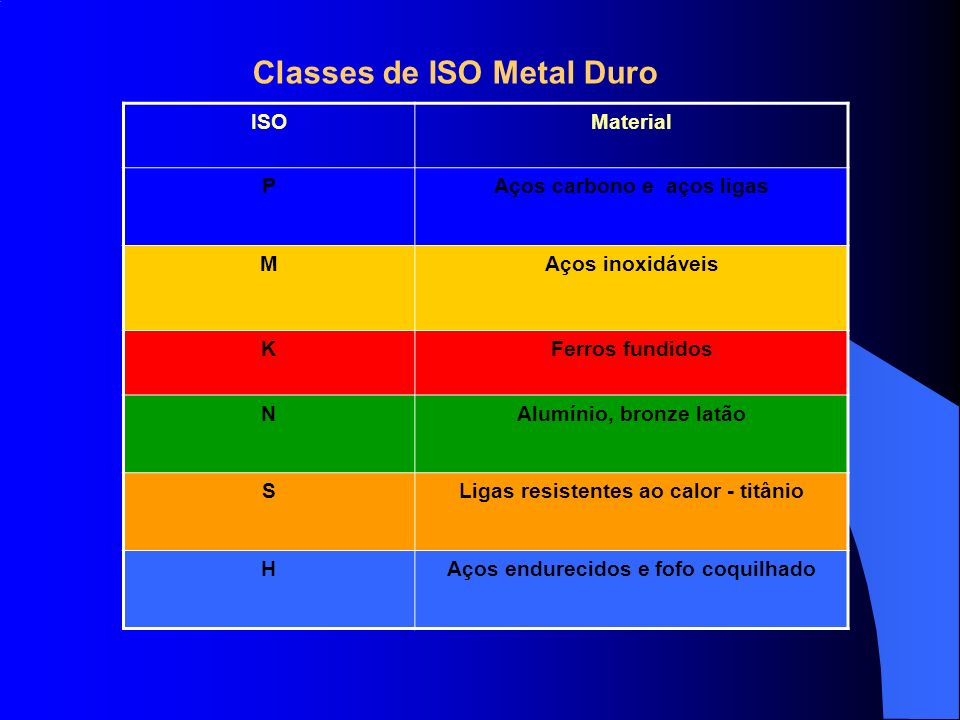 Classes de ISO Metal Duro