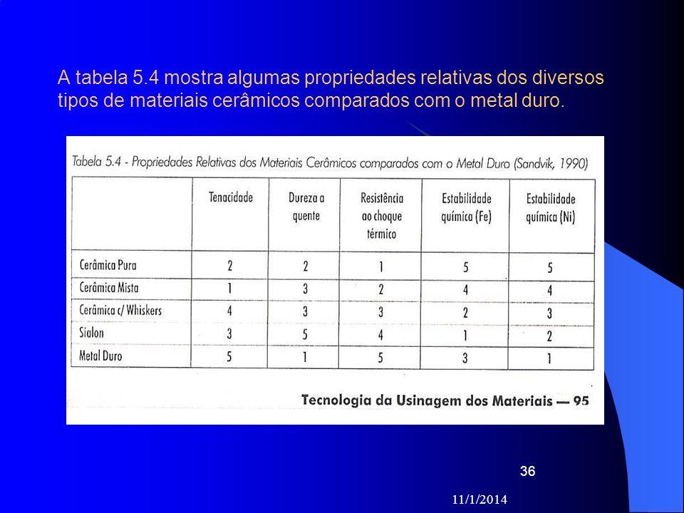 A tabela 5.4 mostra algumas propriedades relativas dos diversos tipos de materiais cerâmicos comparados com o metal duro.