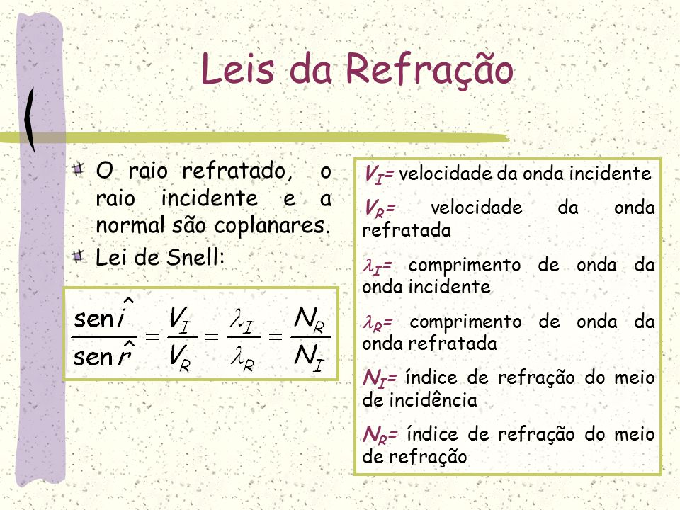Leis da Refração O raio refratado, o raio incidente e a normal são coplanares. Lei de Snell: VI= velocidade da onda incidente.