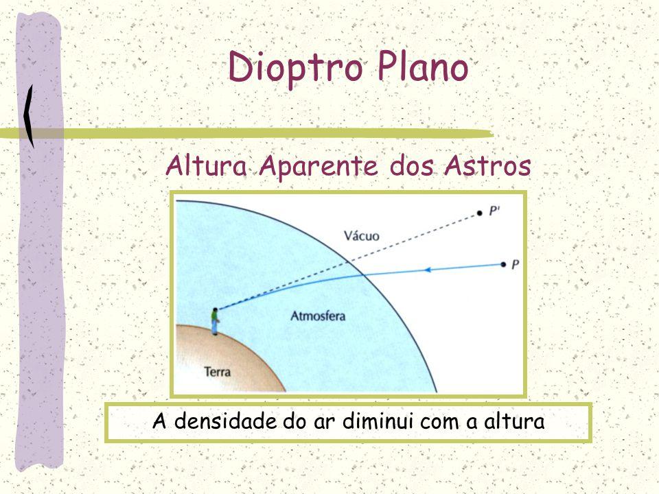 Dioptro Plano Altura Aparente dos Astros