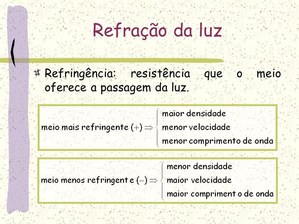 Refração da luz Refringência: resistência que o meio oferece a passagem da luz.