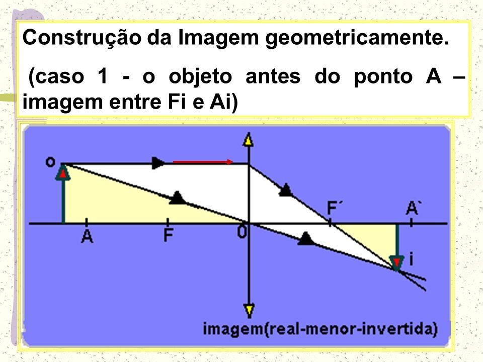 Construção da Imagem geometricamente.