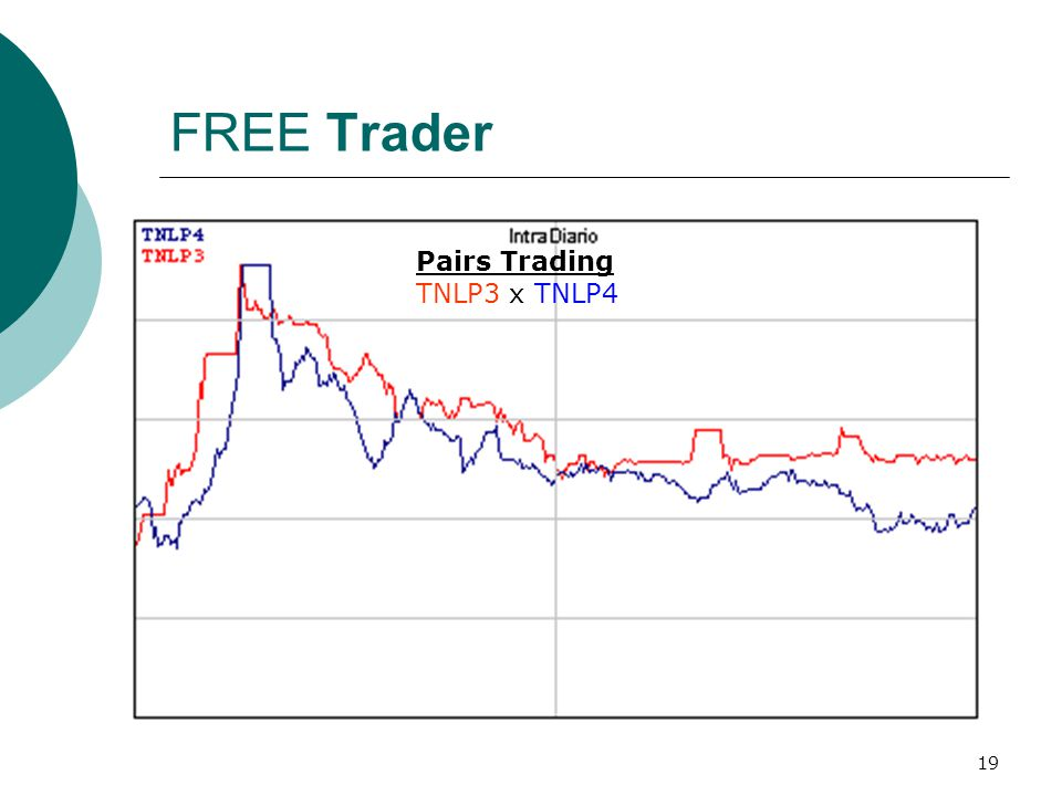 FREE Trader Pairs Trading TNLP3 x TNLP4