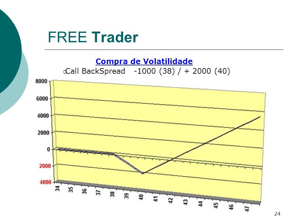 FREE Trader Compra de Volatilidade