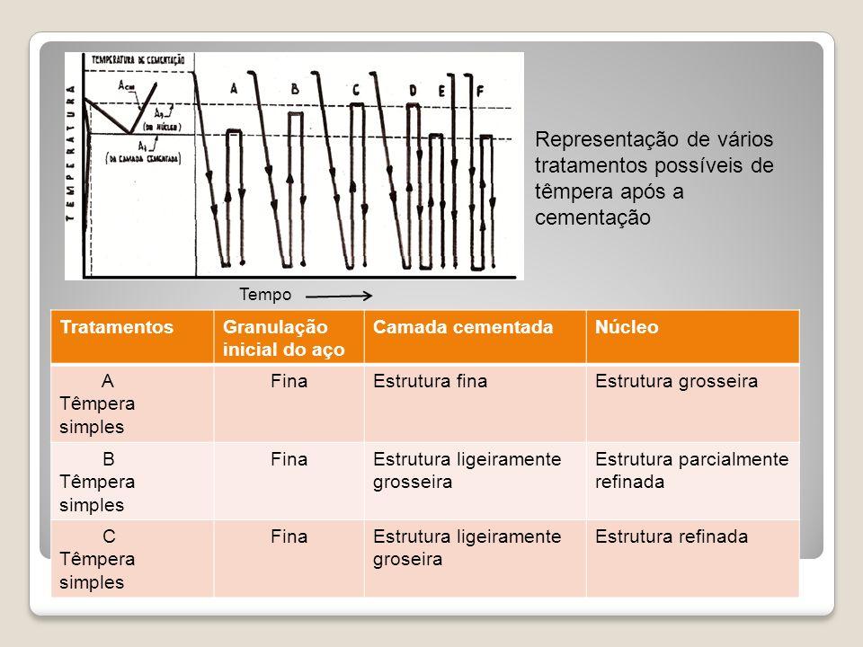 Tempo Representação de vários tratamentos possíveis de têmpera após a cementação. Tratamentos. Granulação.