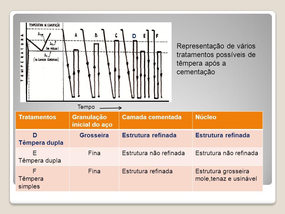 Tempo D. Representação de vários tratamentos possíveis de têmpera após a cementação. Tratamentos.
