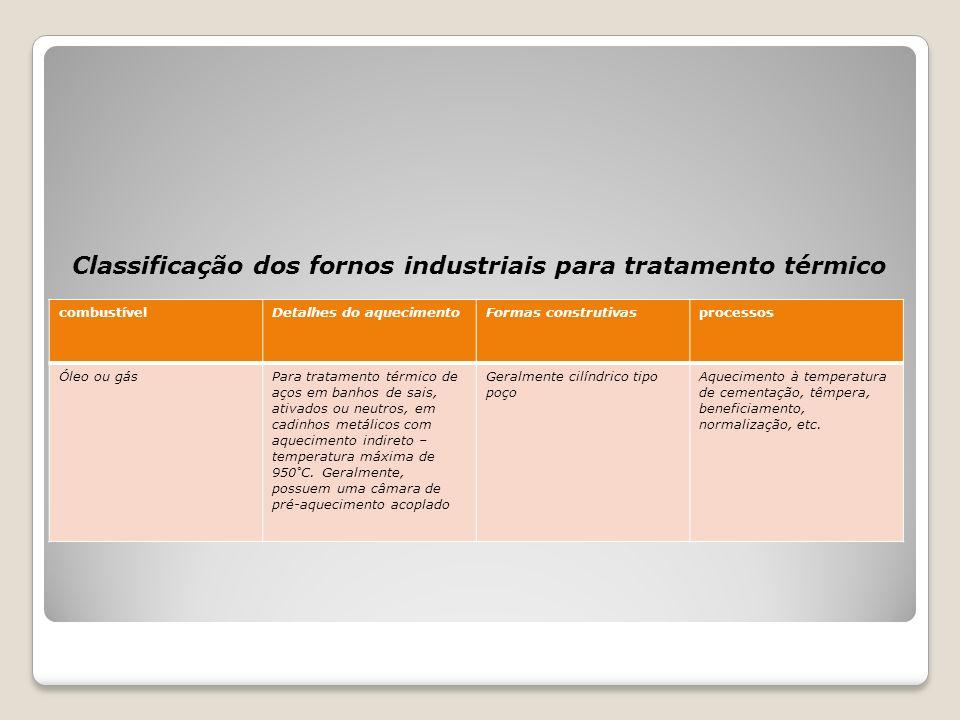 Classificação dos fornos industriais para tratamento térmico