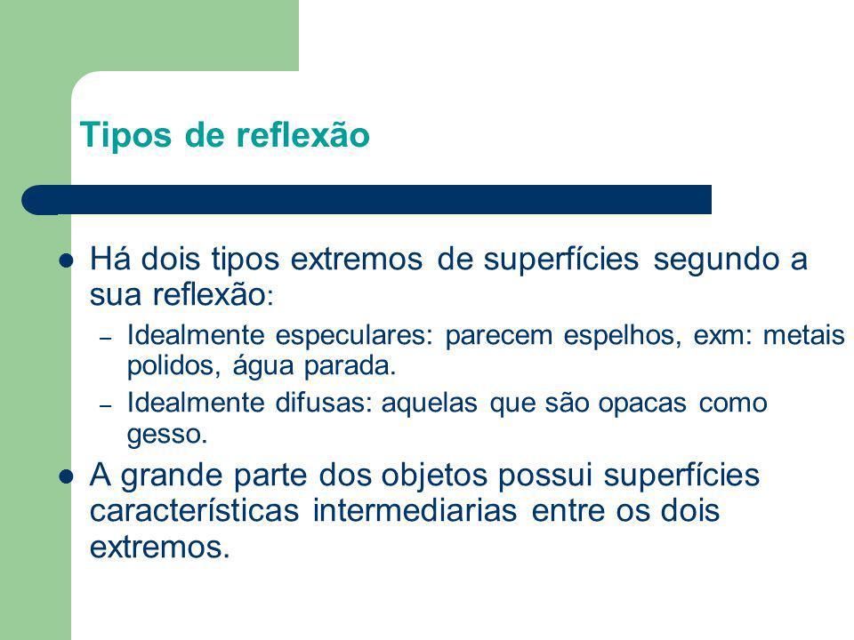 Tipos de reflexão Há dois tipos extremos de superfícies segundo a sua reflexão: