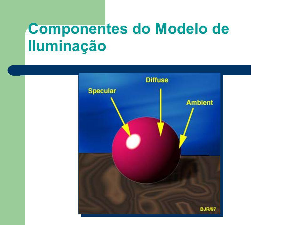 Componentes do Modelo de Iluminação