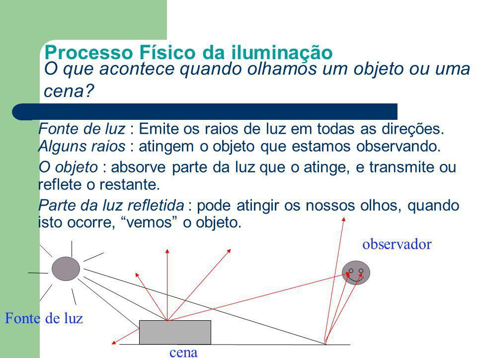 Processo Físico da iluminação