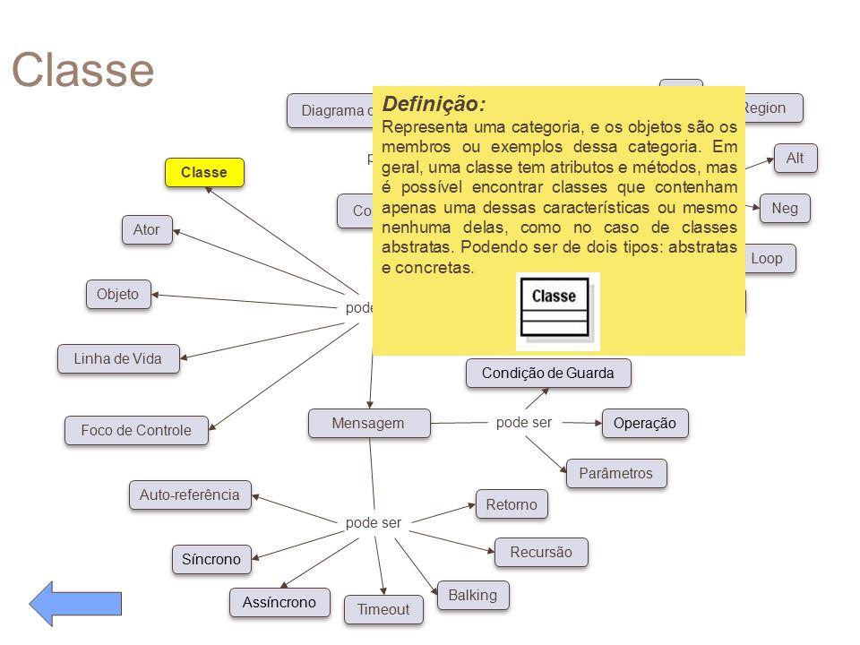 Classe pode ser. Conceitos. Diagrama de Caso de Uso. possui. Classe. Ator. Objeto. Linha de Vida.