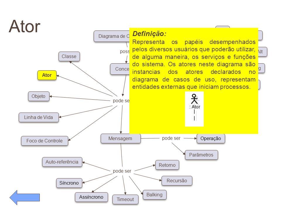 Ator pode ser. Conceitos. Diagrama de Caso de Uso. possui. Classe. Ator. Objeto. Linha de Vida.