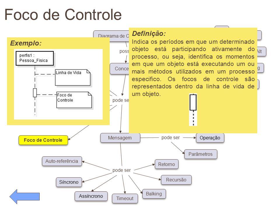 Foco de Controle Definição: Exemplo: