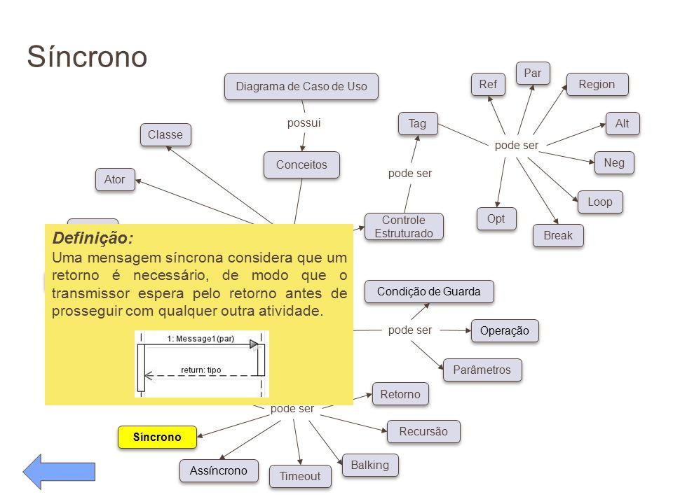 Síncrono pode ser. Conceitos. Diagrama de Caso de Uso. possui. Classe. Ator. Objeto. Linha de Vida.