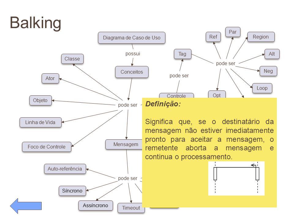 Balking pode ser. Conceitos. Diagrama de Caso de Uso. possui. Classe. Ator. Objeto. Linha de Vida.