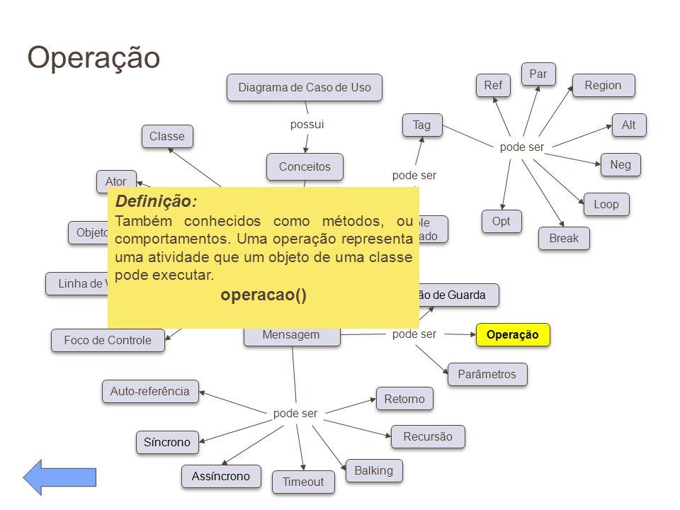 Operação Definição: operacao()