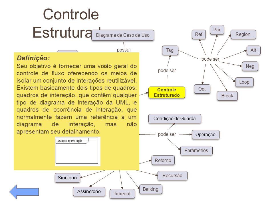 Controle Estruturado Definição: