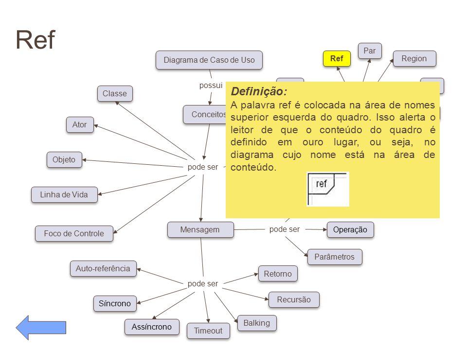 Ref pode ser. Conceitos. Diagrama de Caso de Uso. possui. Classe. Ator. Objeto. Linha de Vida.